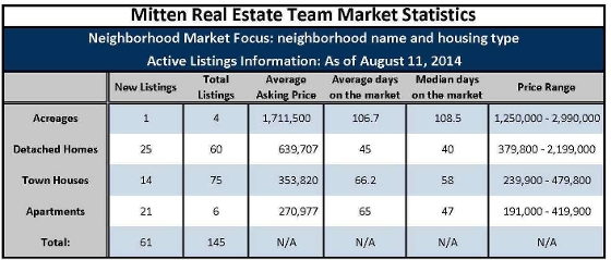 This chart shows all of the active listings in walnut grove by category as of July 11, 2014