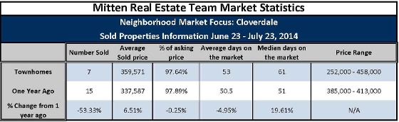 Cloverdale townhomes average selling prices July 2014 v.s2013