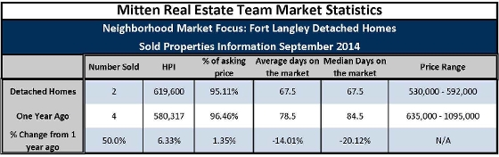 Fort Langley Home Sales Sept 2014