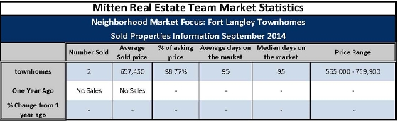 Fort Langley Townhome Sales September 2014
