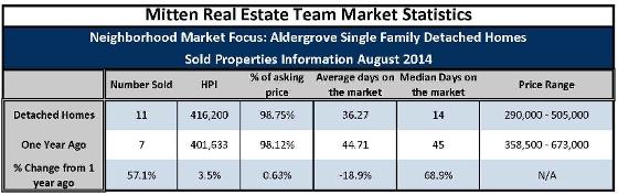 Aldergrove August 2014 Single Family Home Sales