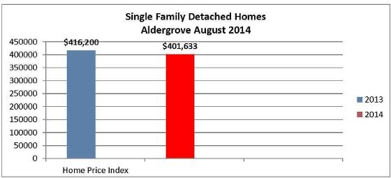 August 2014 Single Family Home Prices (Aldergrove)
