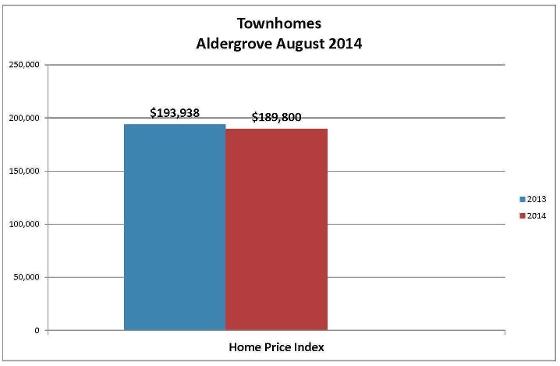 Aldergrove Townhome Prices 2013 v.s 2014