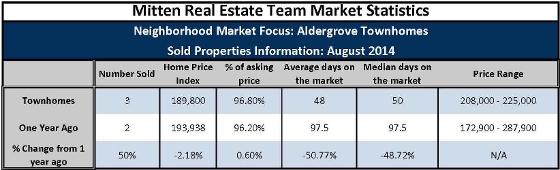 Townhomes Sales August 2014 (Aldergrove)