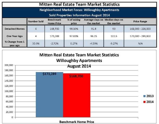 August 2014 Willoughby Apartment Sales
