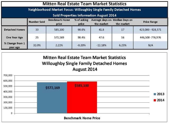 August 2014 Willoughby Single Family homes sales